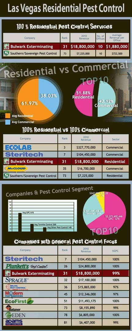 Las Vegas Residential Pest Control